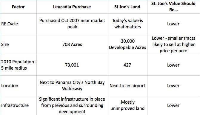 Leucadia Airport Comp